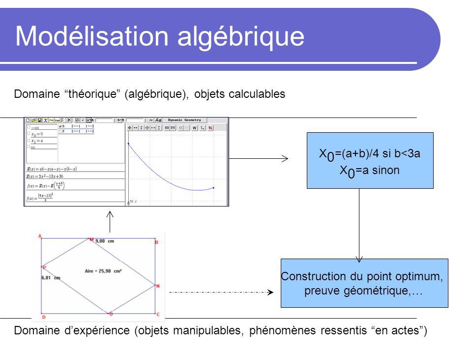 Modélisation algébrique Domaine dexpérience (objets manipulables, phénomènes ressentis en actes) Domaine théorique (algébrique), objets calculables Co