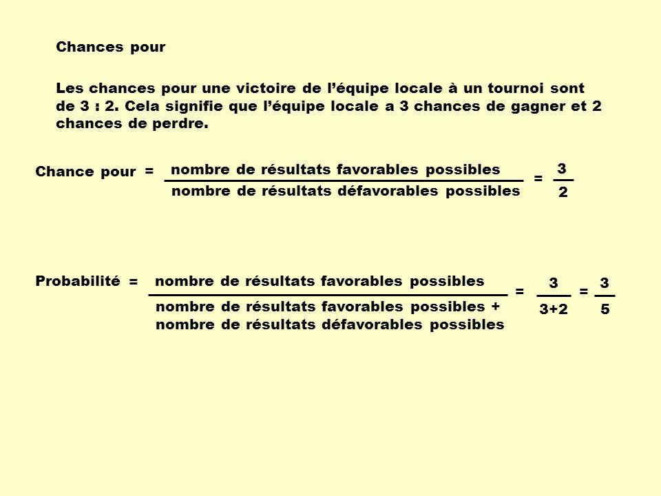 Chances pour Chance pour nombre de résultats favorables possibles nombre de résultats défavorables possibles = Les chances pour une victoire de léquip