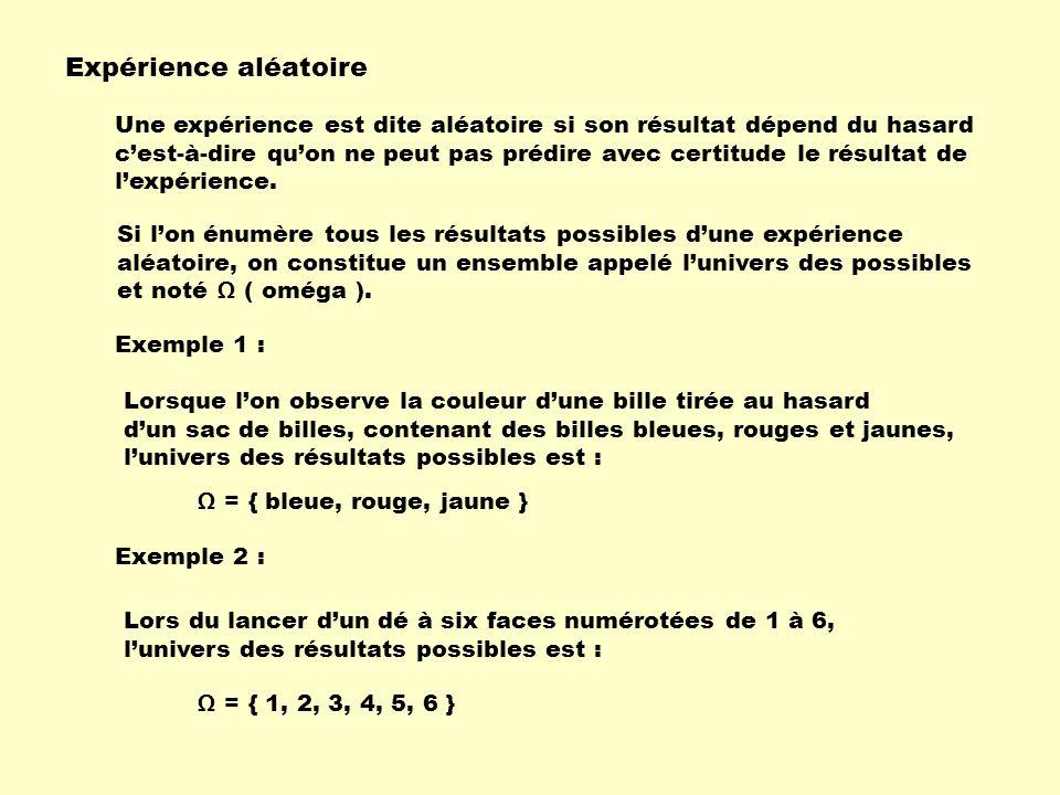 Expérience aléatoire Si lon énumère tous les résultats possibles dune expérience aléatoire, on constitue un ensemble appelé lunivers des possibles et