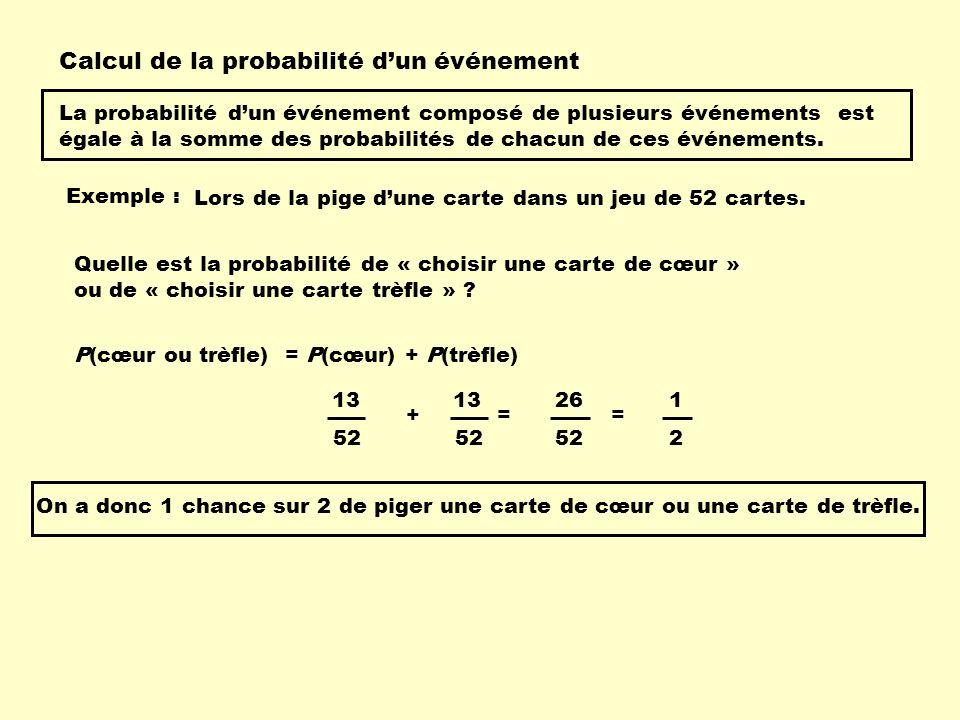 Exemple 2 : P(rouge ou noire) = P(rouge) + P(noire) 52 26 52 26 + 52 = Quelle est la probabilité de « choisir une carte rouge » ou de « choisir une carte noire » .