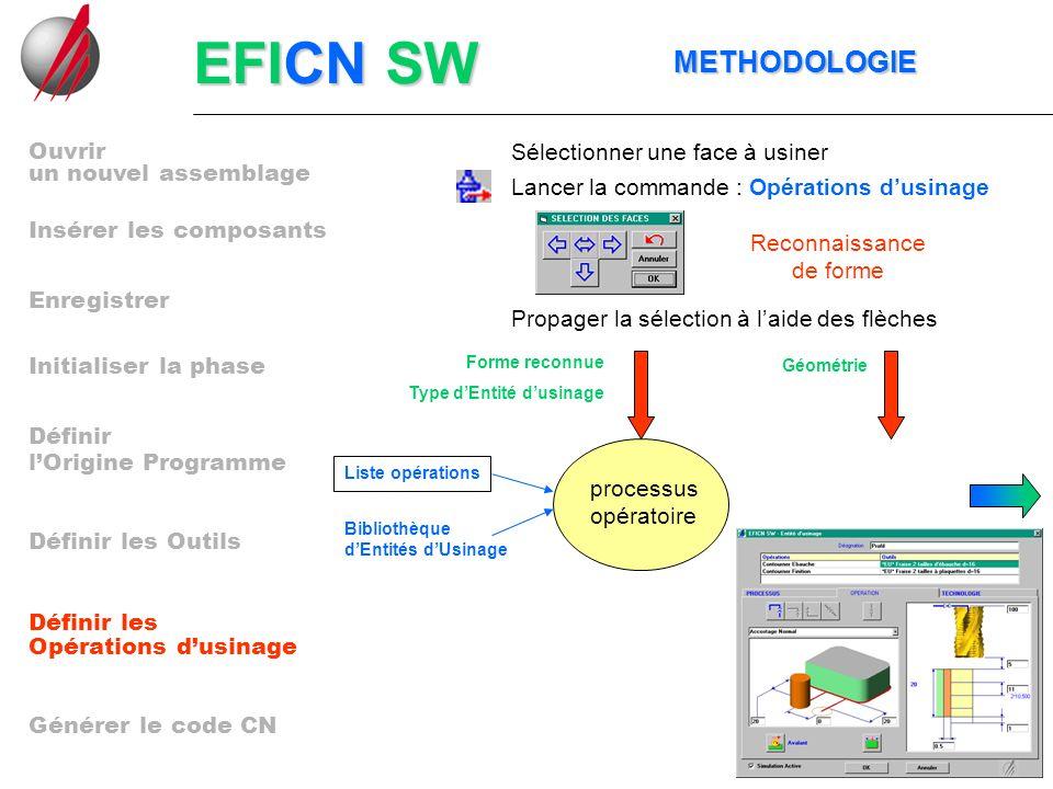EFICN SW METHODOLOGIE METHODOLOGIE Lancer la commande : Opérations dusinage Sélectionner une face à usiner Propager la sélection à laide des flèches R