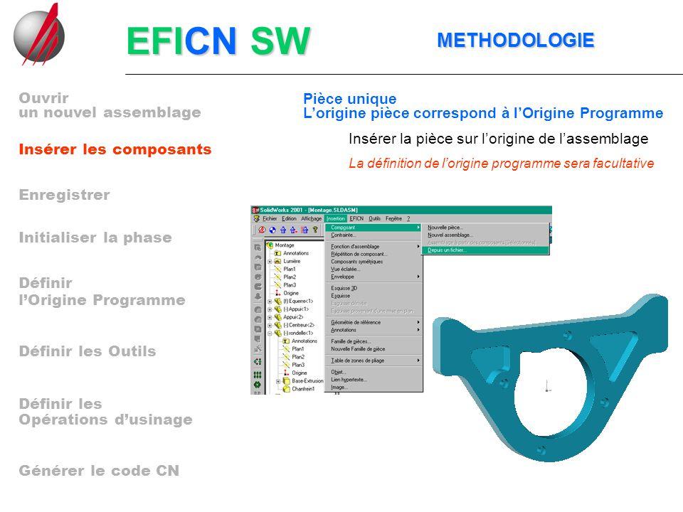 EFICN SW METHODOLOGIE METHODOLOGIE Lancer la commande PROGRAMME CN un nouvel assemblage Insérer les composants Enregistrer Initialiser la phase lOrigine Programme Définir les Outils Opérations dusinage Générer le code CN Définir Définir les Ouvrir
