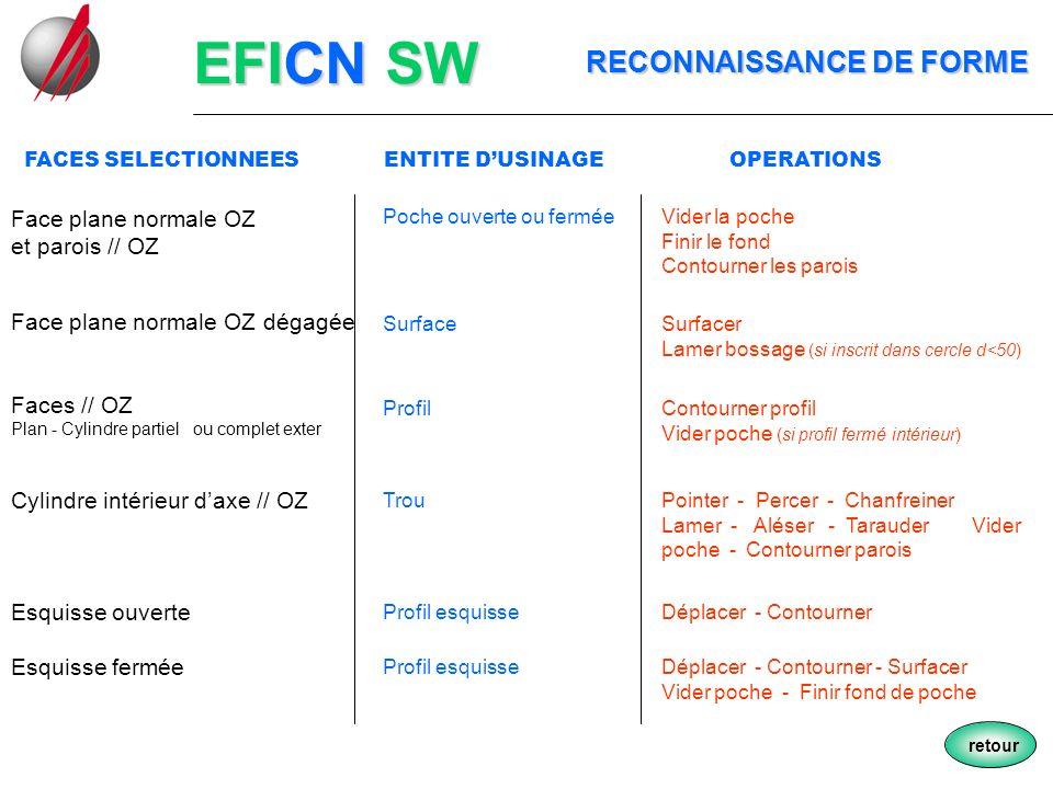 EFICN SW RECONNAISSANCE DE FORME RECONNAISSANCE DE FORME Face plane normale OZ et parois // OZ retour FACES SELECTIONNEES ENTITE DUSINAGE OPERATIONS P