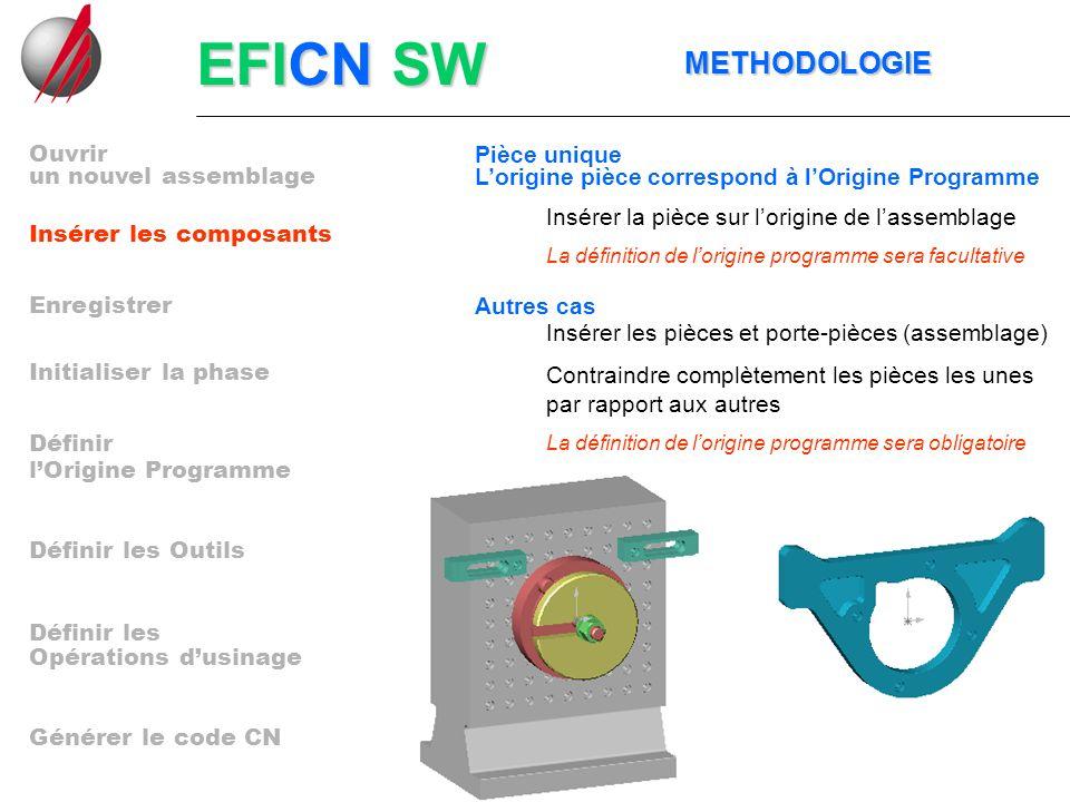 EFICN SW METHODOLOGIE METHODOLOGIE un nouvel assemblage Insérer les composants Enregistrer Initialiser la phase lOrigine Programme Définir les Outils Opérations dusinage Générer le code CN Définir Définir les Ouvrir