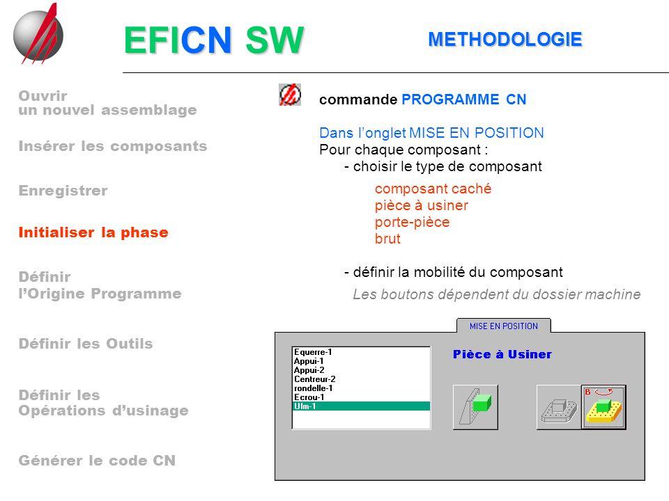 EFICN SW METHODOLOGIE METHODOLOGIE commande PROGRAMME CN Pour chaque composant : - choisir le type de composant - définir la mobilité du composant Dan