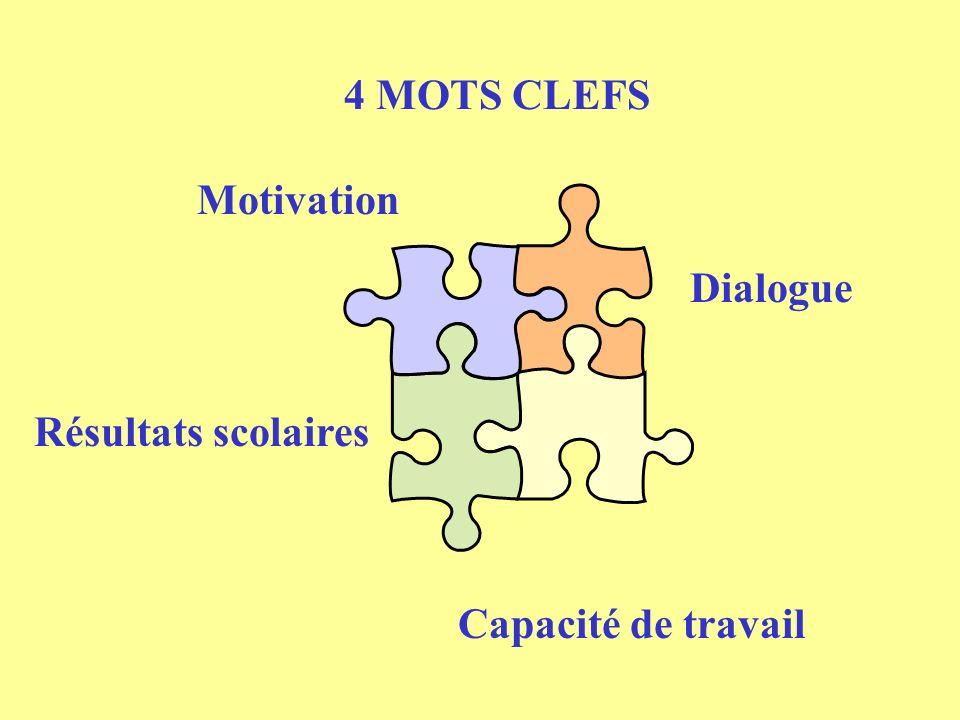 4 MOTS CLEFS Motivation Dialogue Capacité de travail Résultats scolaires