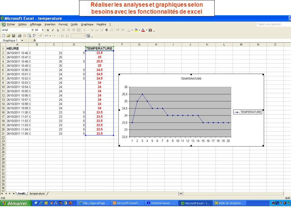 Réaliser les analyses et graphiques selon besoins avec les fonctionnalités de excel