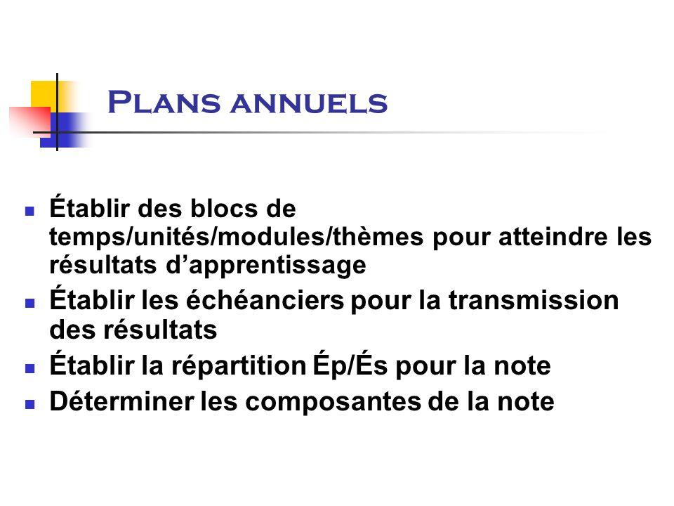 Établir des blocs de temps/unités/modules/thèmes pour atteindre les résultats dapprentissage Établir les échéanciers pour la transmission des résultats Établir la répartition Ép/És pour la note Déterminer les composantes de la note Plans annuels