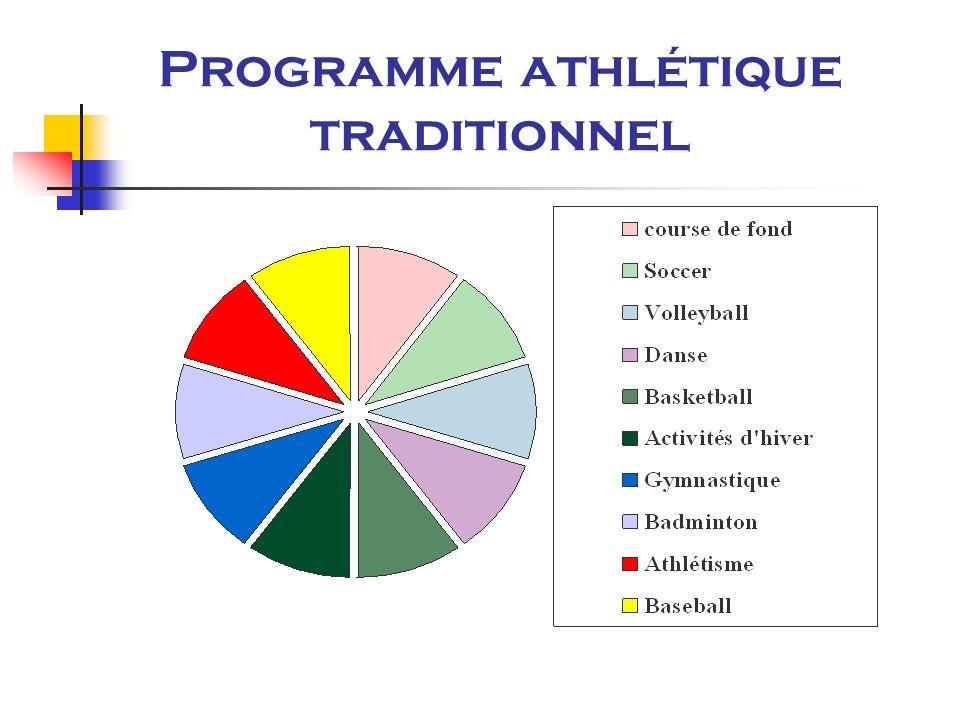 Programme athlétique traditionnel