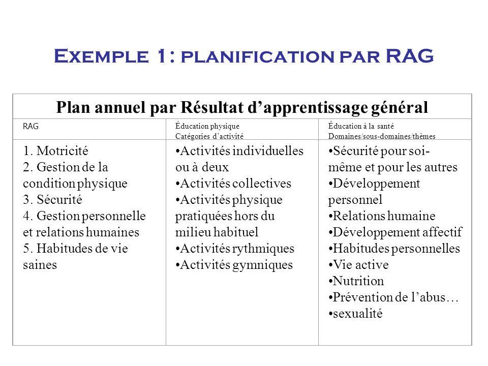 Exemple 1: planification par RAG Plan annuel par Résultat dapprentissage général RAG Éducation physique Catégories dactivité Éducation à la santé Domaines/sous-domaines/thèmes 1.