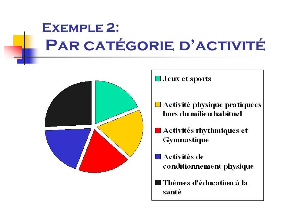 Exemple 2: Par catégorie dactivité
