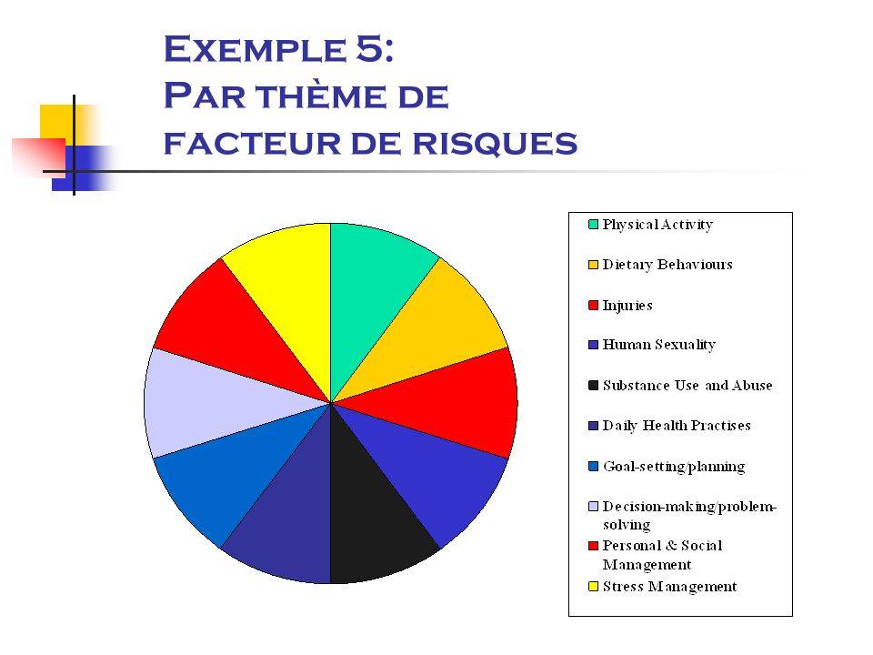 Exemple 5: Par thème de facteur de risques