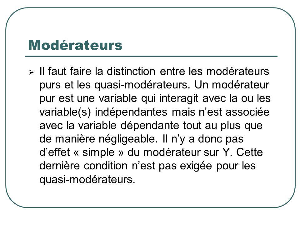 Modérateurs Il faut faire la distinction entre les modérateurs purs et les quasi-modérateurs. Un modérateur pur est une variable qui interagit avec la