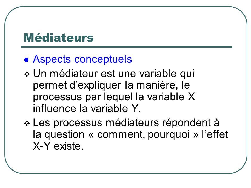 Médiateurs Aspects conceptuels Un médiateur est une variable qui permet dexpliquer la manière, le processus par lequel la variable X influence la vari