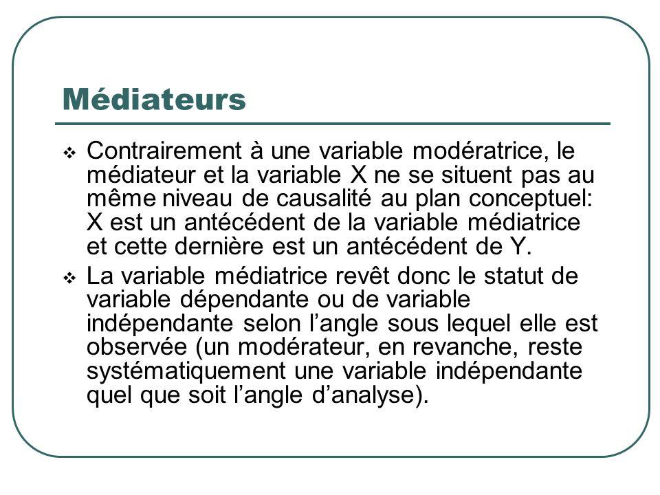 Médiateurs Contrairement à une variable modératrice, le médiateur et la variable X ne se situent pas au même niveau de causalité au plan conceptuel: X