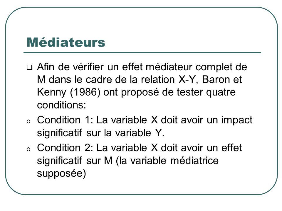 Médiateurs Afin de vérifier un effet médiateur complet de M dans le cadre de la relation X-Y, Baron et Kenny (1986) ont proposé de tester quatre condi