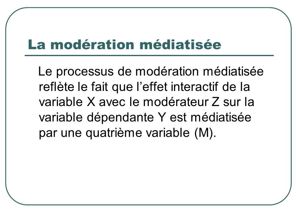 La modération médiatisée Le processus de modération médiatisée reflète le fait que leffet interactif de la variable X avec le modérateur Z sur la vari