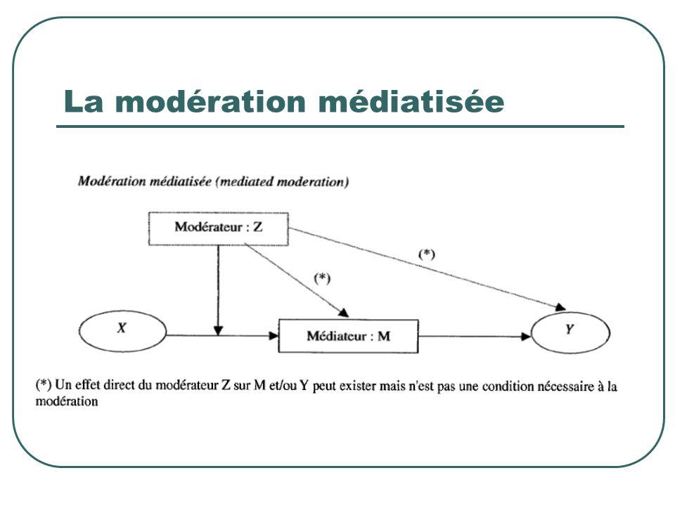 La modération médiatisée