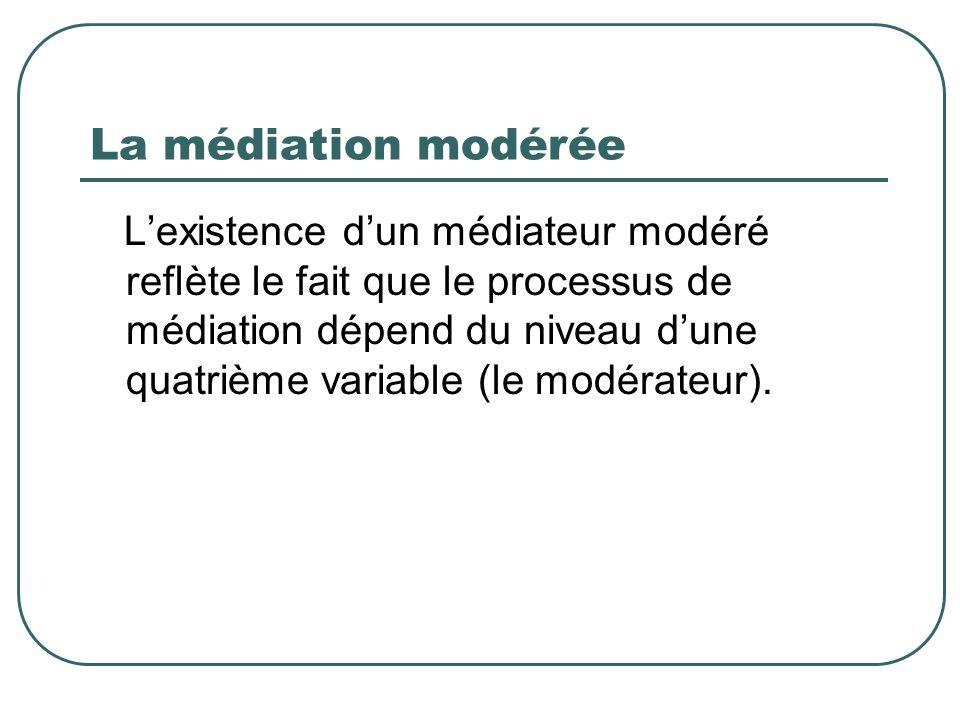 La médiation modérée Lexistence dun médiateur modéré reflète le fait que le processus de médiation dépend du niveau dune quatrième variable (le modéra