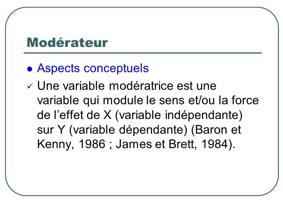 Modérateur Aspects conceptuels Une variable modératrice est une variable qui module le sens et/ou la force de leffet de X (variable indépendante) sur