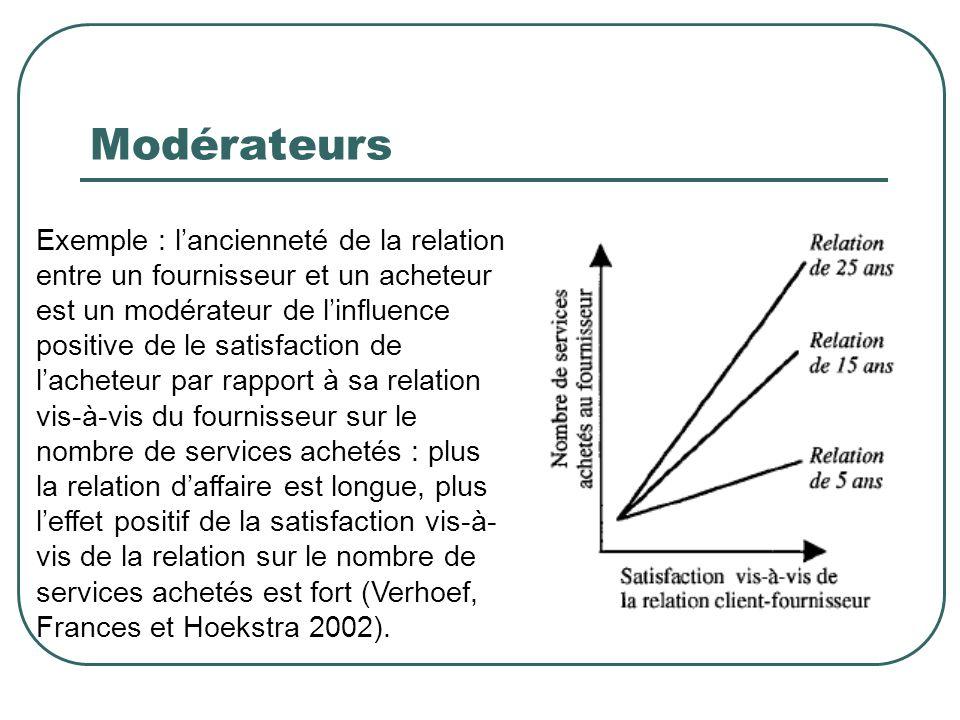 Modérateurs Exemple : lancienneté de la relation entre un fournisseur et un acheteur est un modérateur de linfluence positive de le satisfaction de la