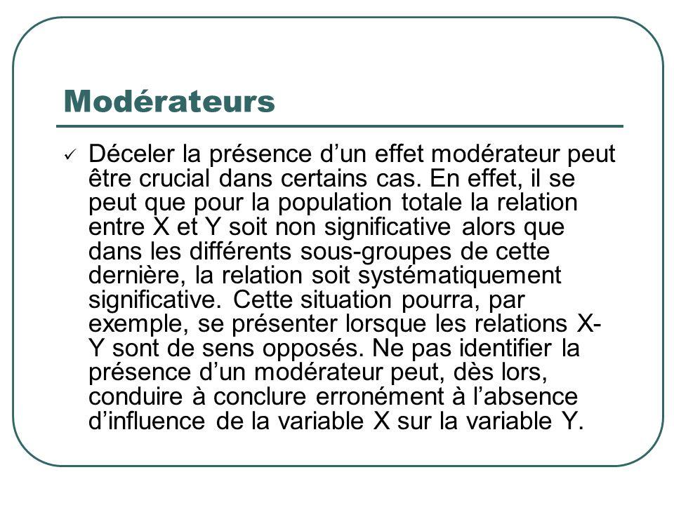 Modérateurs Déceler la présence dun effet modérateur peut être crucial dans certains cas. En effet, il se peut que pour la population totale la relati