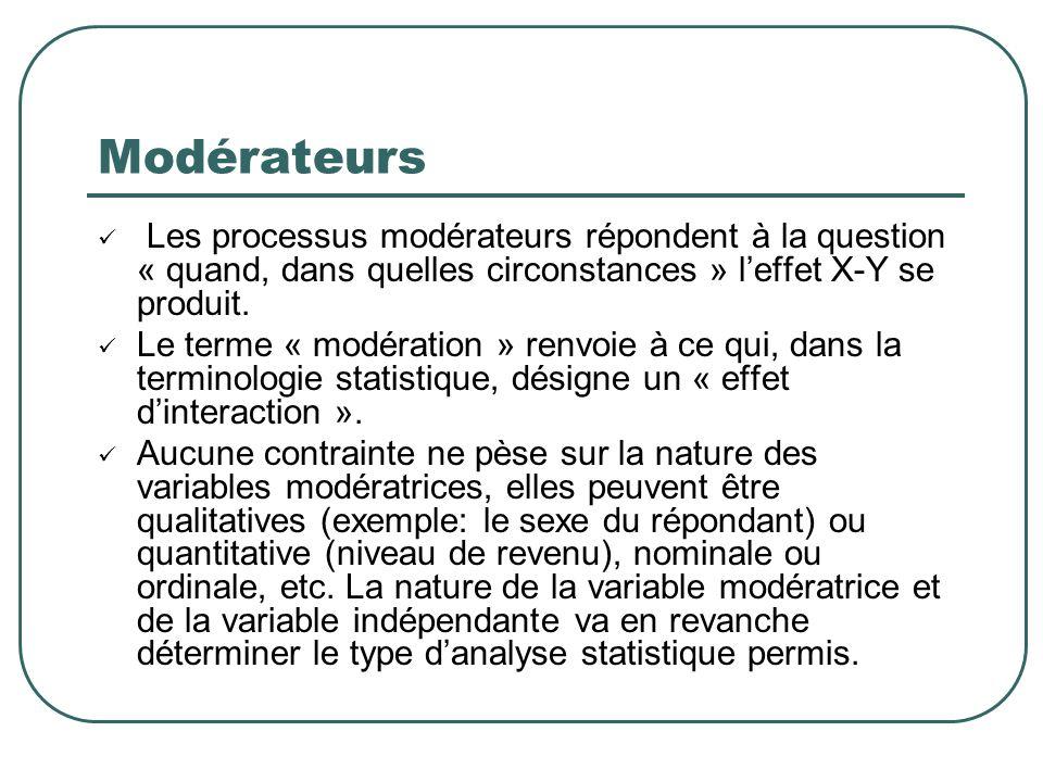 Modérateurs Les processus modérateurs répondent à la question « quand, dans quelles circonstances » leffet X-Y se produit. Le terme « modération » ren