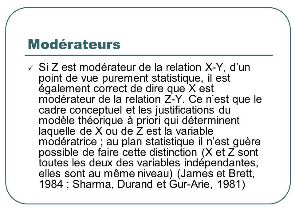 Modérateurs Si Z est modérateur de la relation X-Y, dun point de vue purement statistique, il est également correct de dire que X est modérateur de la