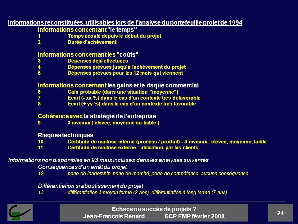 24 Echecs ou succès de projets ? Jean-François Renard ECP FMP février 2008 Informations reconstituées, utilisables lors de l'analyse du portefeuille p