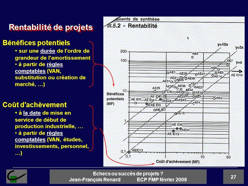27 Echecs ou succès de projets ? Jean-François Renard ECP FMP février 2008 Rentabilité de projets Bénéfices potentiels sur une durée de l'ordre de gra