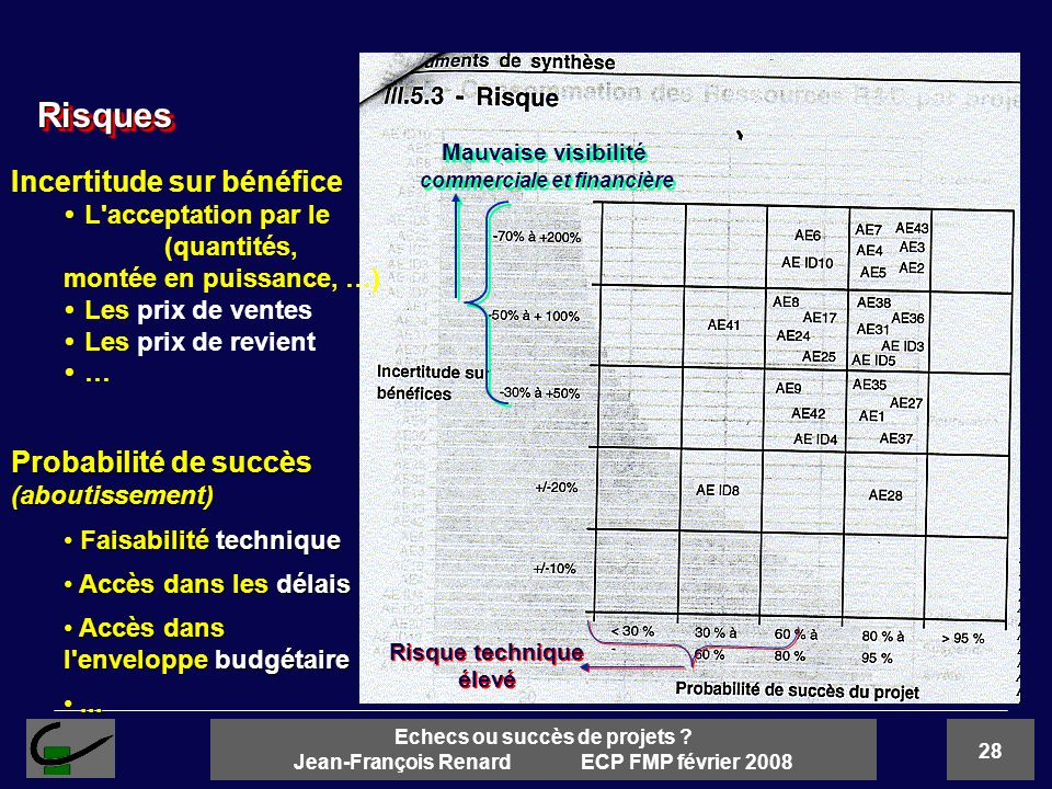 28 Echecs ou succès de projets ? Jean-François Renard ECP FMP février 2008 RisquesRisques Probabilité de succès (aboutissement) Faisabilité technique