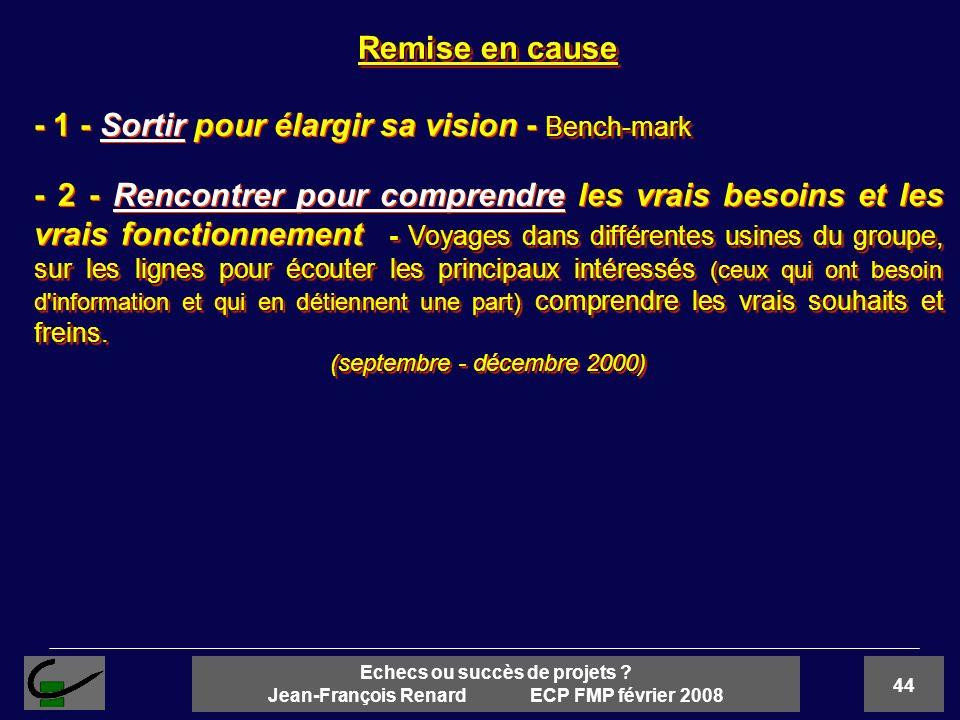 44 Echecs ou succès de projets ? Jean-François Renard ECP FMP février 2008 Remise en cause Bench-mark - 1 - Sortir pour élargir sa vision - Bench-mark