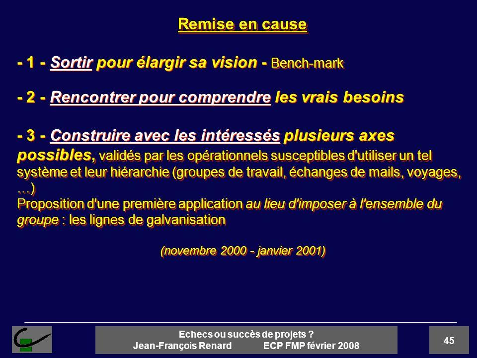 45 Echecs ou succès de projets ? Jean-François Renard ECP FMP février 2008 Remise en cause Bench-mark - 1 - Sortir pour élargir sa vision - Bench-mark
