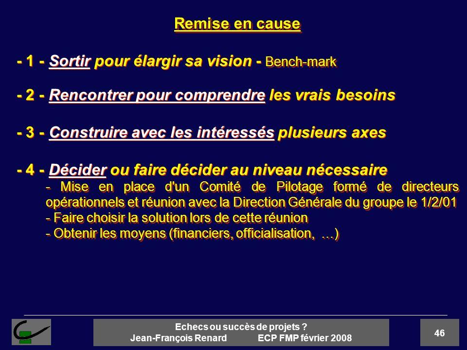 46 Echecs ou succès de projets ? Jean-François Renard ECP FMP février 2008 Remise en cause Bench-mark - 1 - Sortir pour élargir sa vision - Bench-mark
