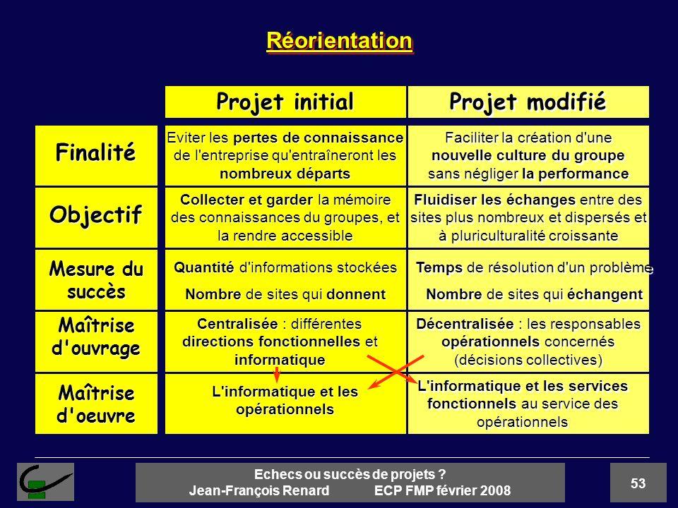 53 Echecs ou succès de projets ? Jean-François Renard ECP FMP février 2008 Finalité Objectif Maîtrise d'ouvrage Mesure du succès Maîtrise d'oeuvre Pro