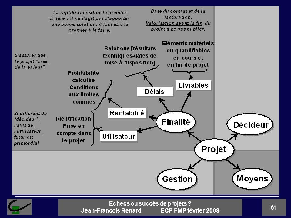 61 Echecs ou succès de projets ? Jean-François Renard ECP FMP février 2008
