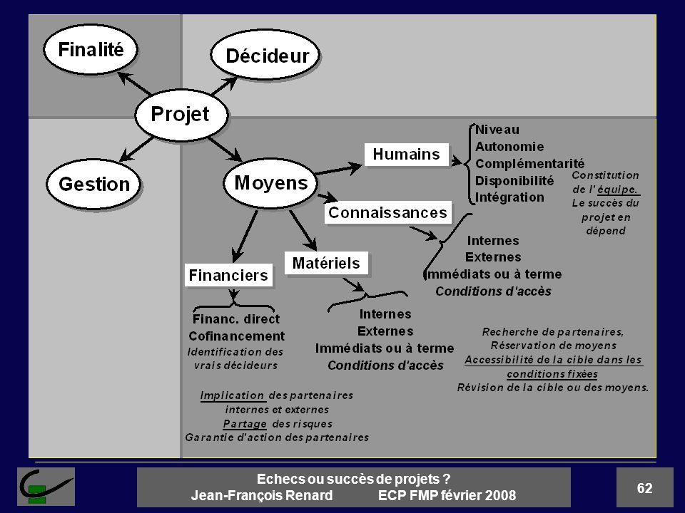 62 Echecs ou succès de projets ? Jean-François Renard ECP FMP février 2008
