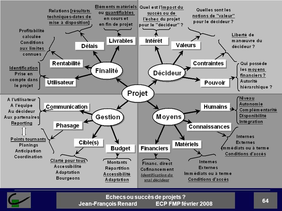64 Echecs ou succès de projets ? Jean-François Renard ECP FMP février 2008