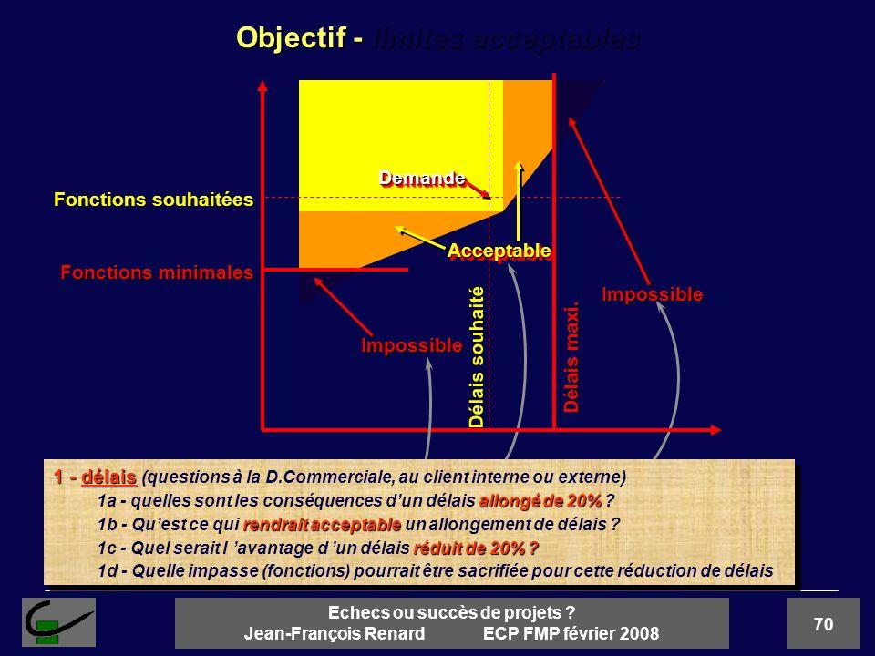 70 Echecs ou succès de projets ? Jean-François Renard ECP FMP février 2008 Objectif - limites acceptables Livrables (qualité, fonctions) Dates Accepta