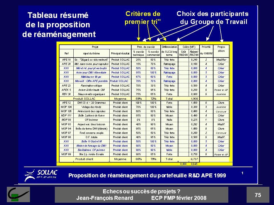75 Echecs ou succès de projets ? Jean-François Renard ECP FMP février 2008