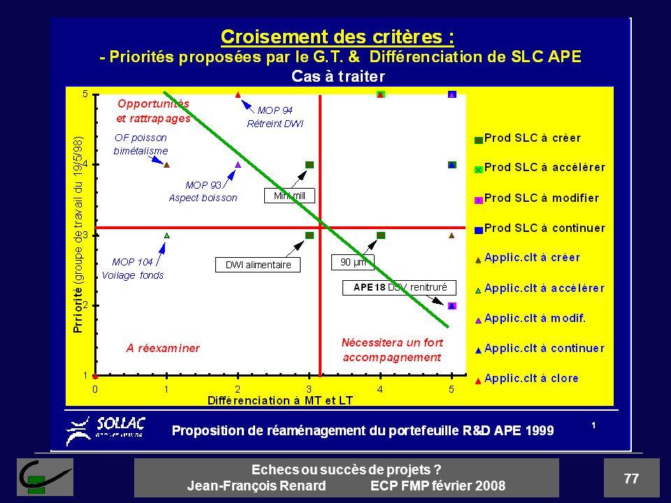 77 Echecs ou succès de projets ? Jean-François Renard ECP FMP février 2008