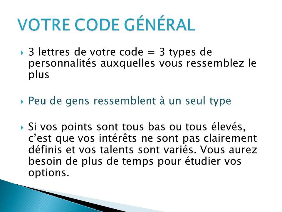 3 lettres de votre code = 3 types de personnalités auxquelles vous ressemblez le plus Peu de gens ressemblent à un seul type Si vos points sont tous b