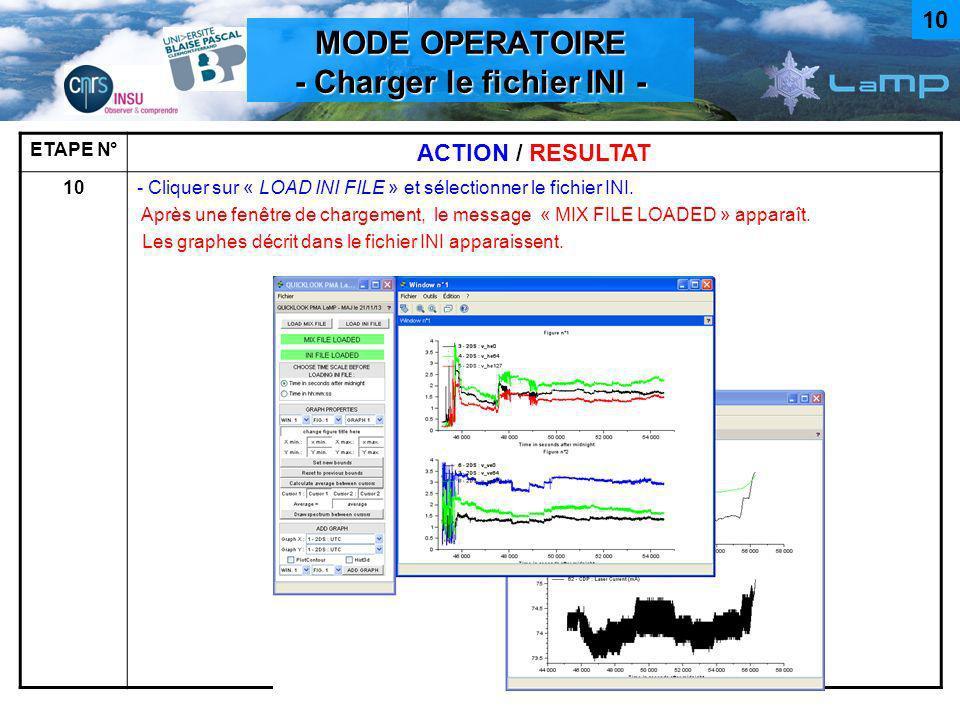 MODE OPERATOIRE - Charger le fichier INI - ETAPE N° ACTION / RESULTAT 10- Cliquer sur « LOAD INI FILE » et sélectionner le fichier INI. Après une fenê