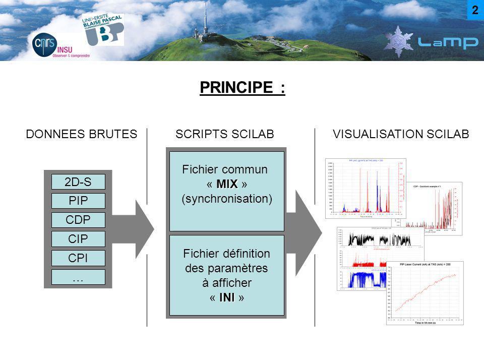 PRINCIPE : 2D-S DONNEES BRUTES PIP CDP CIP CPI … Fichier commun MIX « MIX » (synchronisation) SCRIPTS SCILAB Fichier définition des paramètres à affic