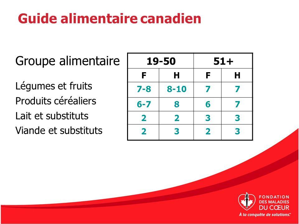 Guide alimentaire canadien Groupe alimentaire Légumes et fruits Produits céréaliers Lait et substituts Viande et substituts 19-5051+ FHFH 7-88-1077 6-