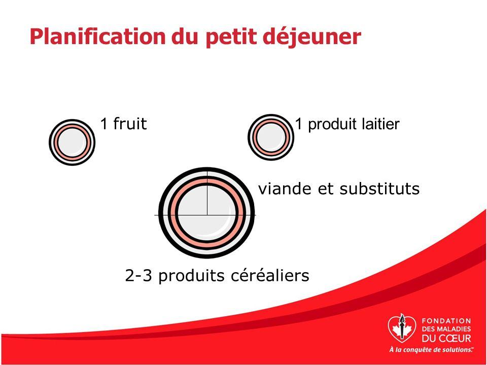 1 fruit 1 produit laitier 2-3 produits céréaliers viande et substituts Planification du petit déjeuner