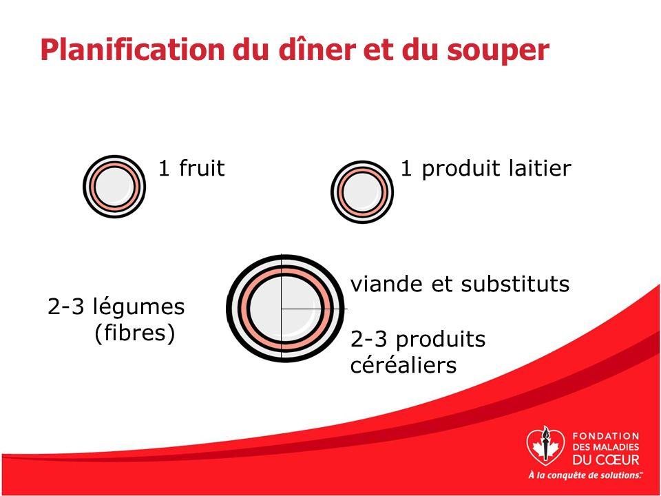 1 fruit1 produit laitier 2-3 produits céréaliers viande et substituts 2-3 légumes (fibres) Planification du dîner et du souper