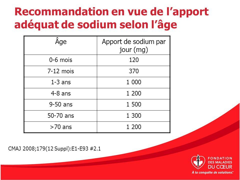 Recommandation en vue de lapport adéquat de sodium selon lâge ÂgeApport de sodium par jour (mg) 0-6 mois120 7-12 mois370 1-3 ans1 000 4-8 ans1 200 9-5