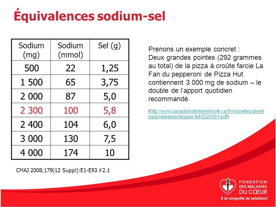 Équivalences sodium-sel Sodium (mg) Sodium (mmol) Sel (g) 500221,25 1 500653,75 2 000875,0 2 3001005,8 2 4001046,0 3 0001307,5 4 00017410 Prenons un e