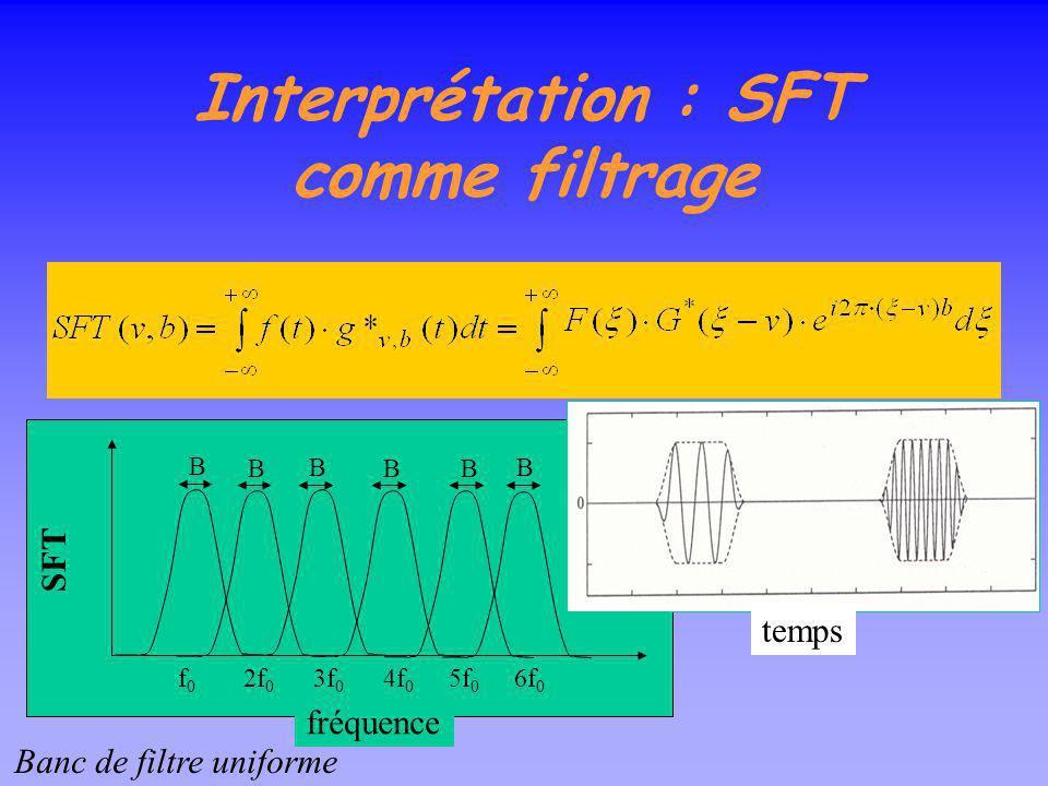 Transformée de Fourier à fenêtre ou T. de Gabor Avec g(t)=e - t²